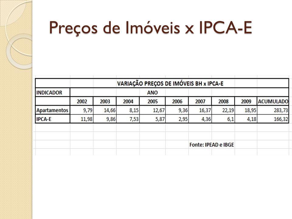 Preços de Imóveis x IPCA-E