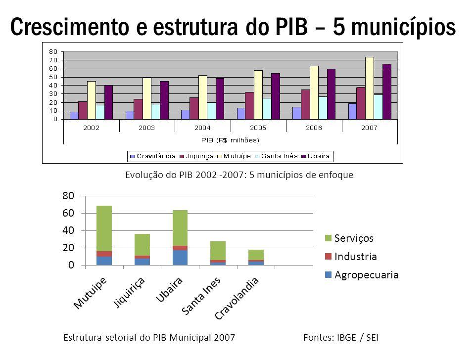 Crescimento e estrutura do PIB – 5 municípios
