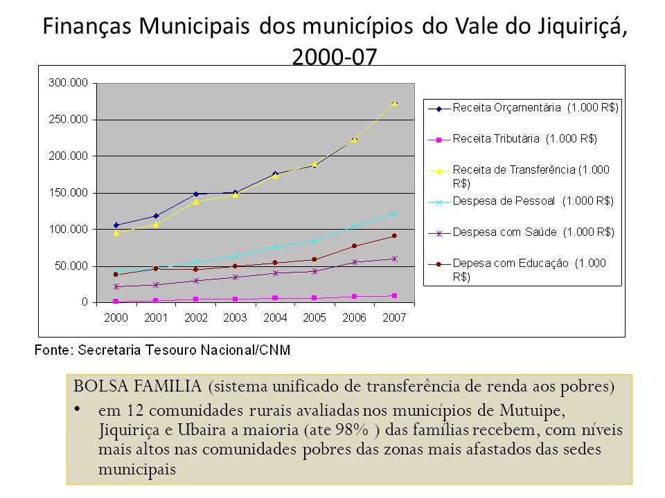 Finanças Municipais dos municípios do Vale do Jiquiriçá, 2000-07