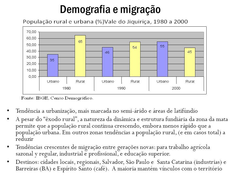 Demografia e migração Tendência a urbanização, mais marcada no semi-árido e áreas de latifúndio.