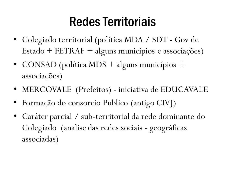 Redes Territoriais Colegiado territorial (política MDA / SDT - Gov de Estado + FETRAF + alguns municípios e associações)
