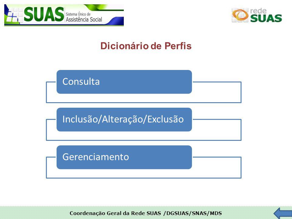 Dicionário de Perfis Consulta Inclusão/Alteração/Exclusão