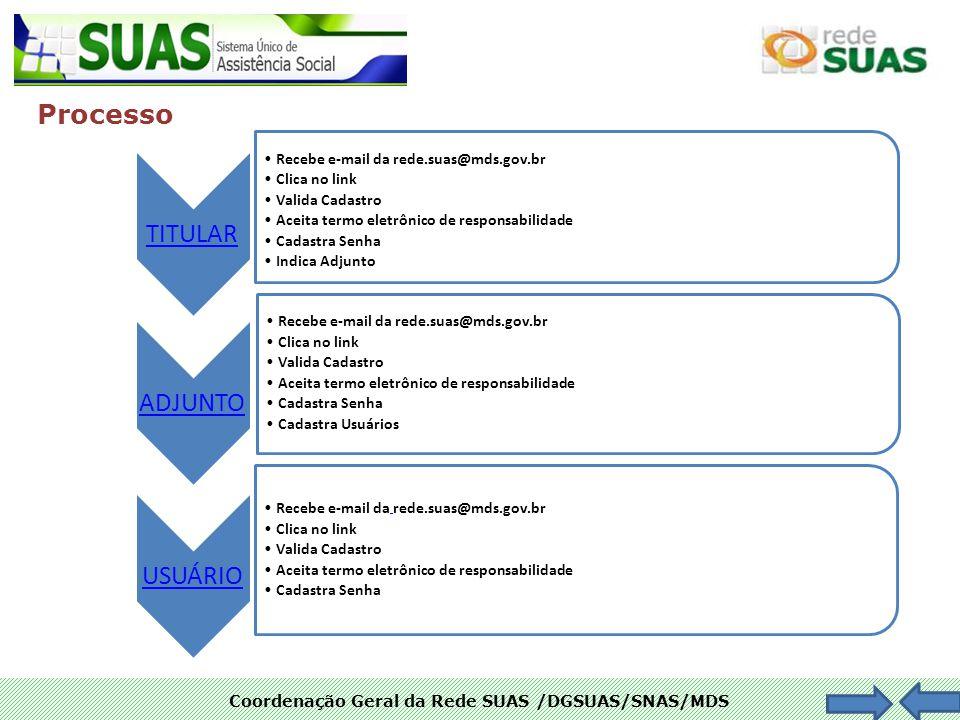 Processo Recebe e-mail da rede.suas@mds.gov.br Clica no link