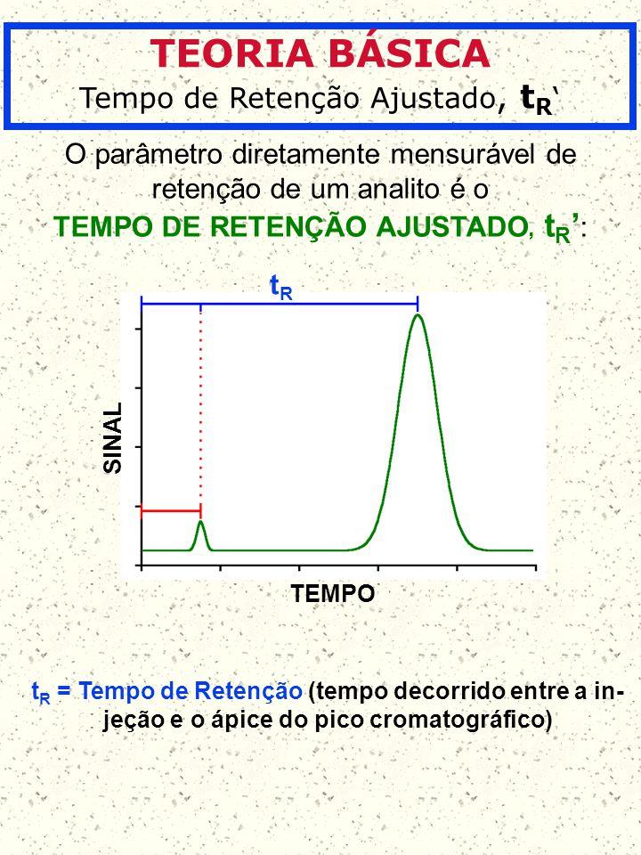 TEORIA BÁSICA Tempo de Retenção Ajustado, tR'