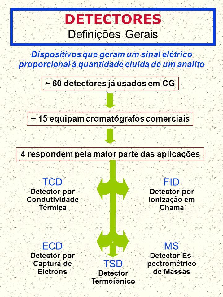 Detector Es-pectrométrico de Massas