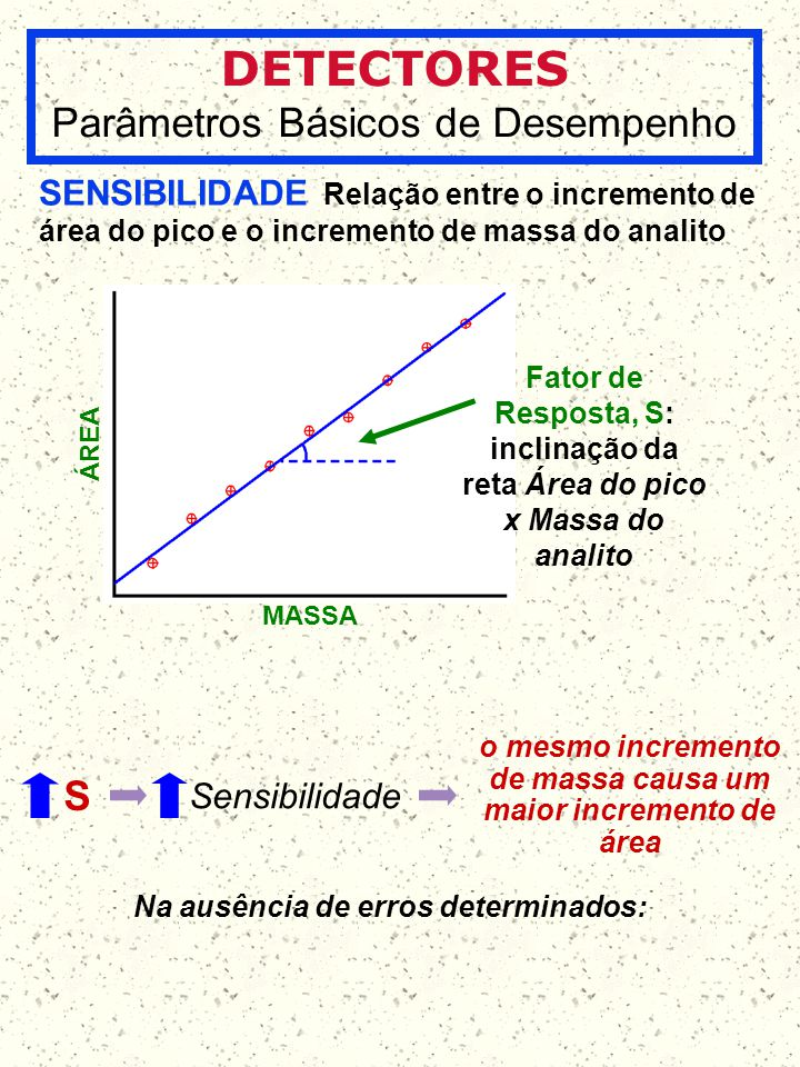o mesmo incremento de massa causa um maior incremento de área