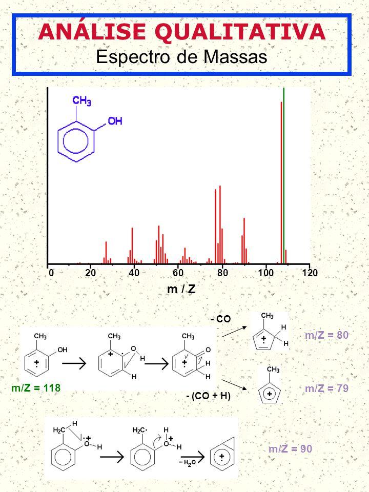 ANÁLISE QUALITATIVA Espectro de Massas m / Z m/Z = 118 m/Z = 80