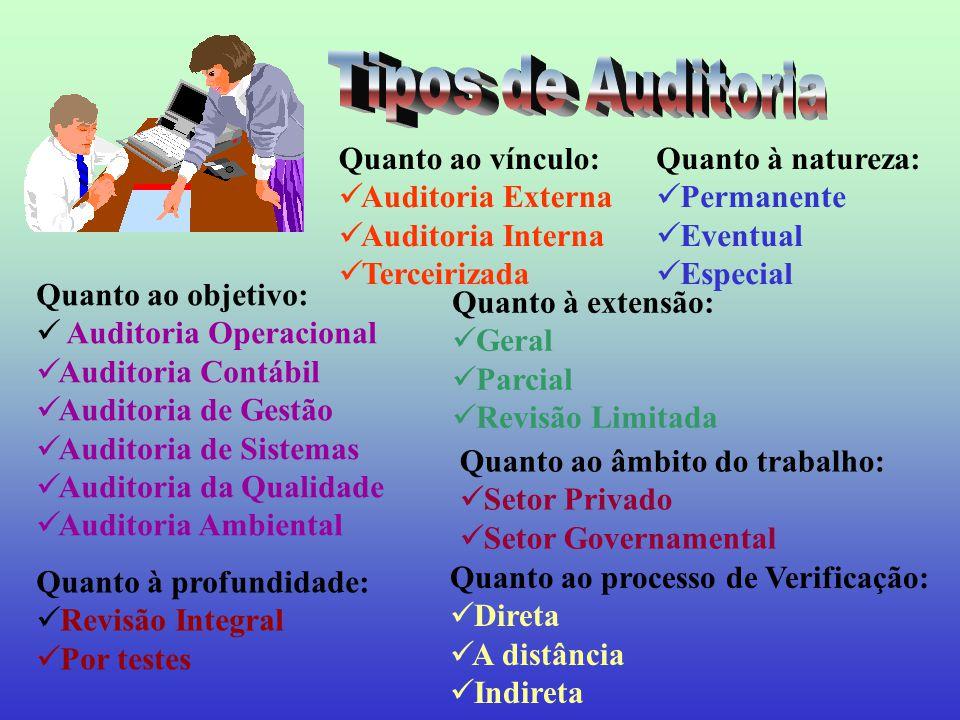 Tipos de Auditoria Quanto ao vínculo: Auditoria Externa