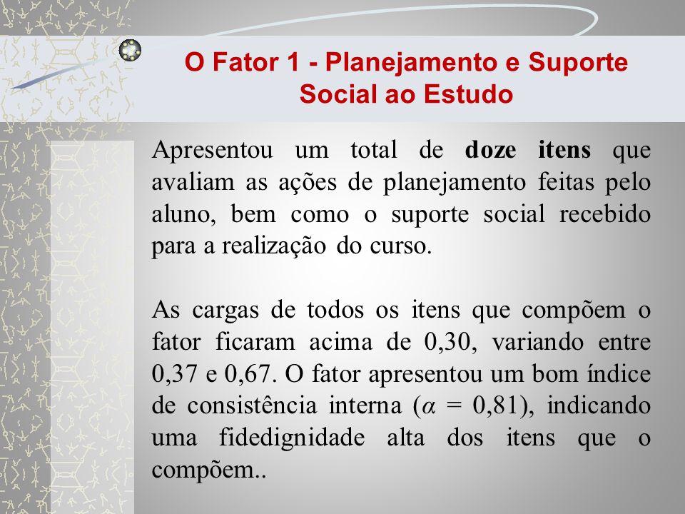 O Fator 1 - Planejamento e Suporte Social ao Estudo
