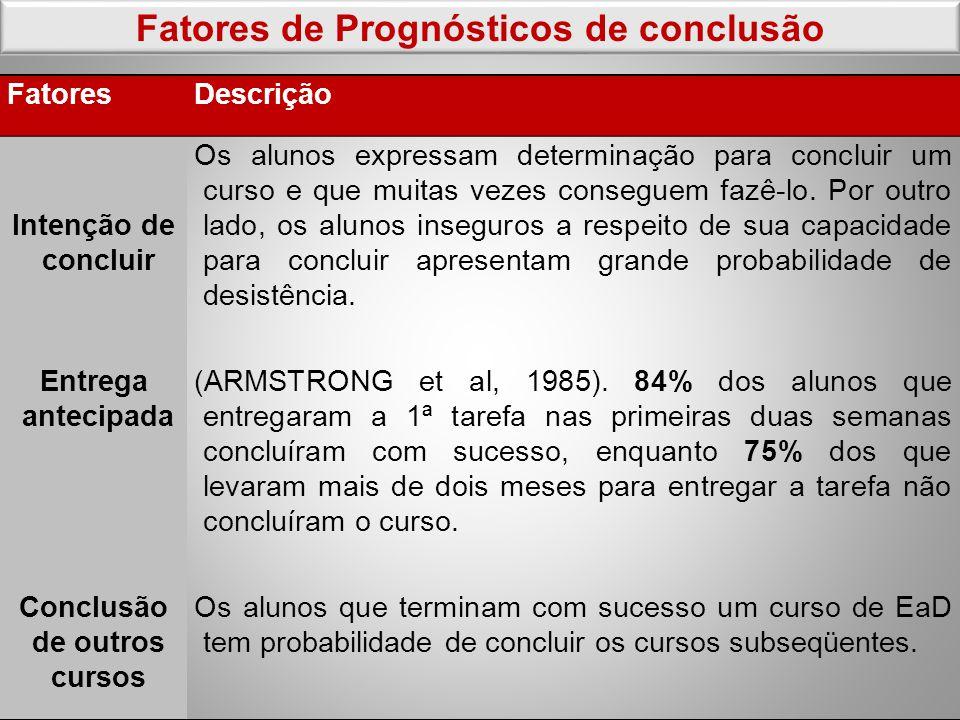 Fatores de Prognósticos de conclusão Conclusão de outros cursos