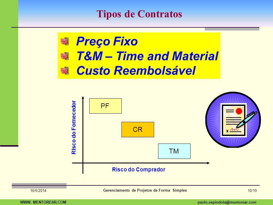 Preço Fixo T&M – Time and Material Custo Reembolsável