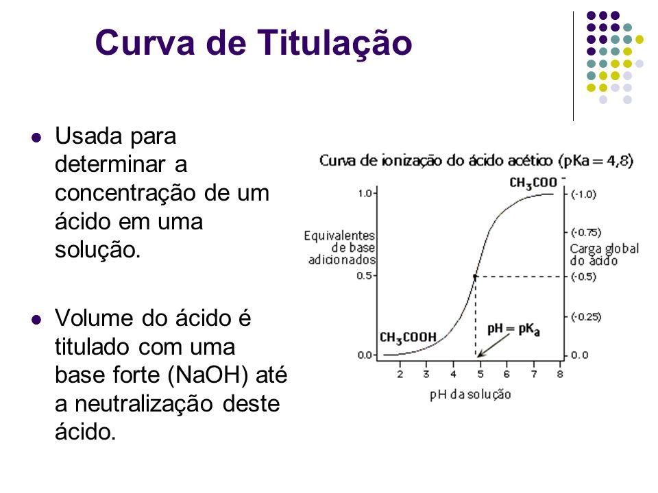 Curva de Titulação Usada para determinar a concentração de um ácido em uma solução.