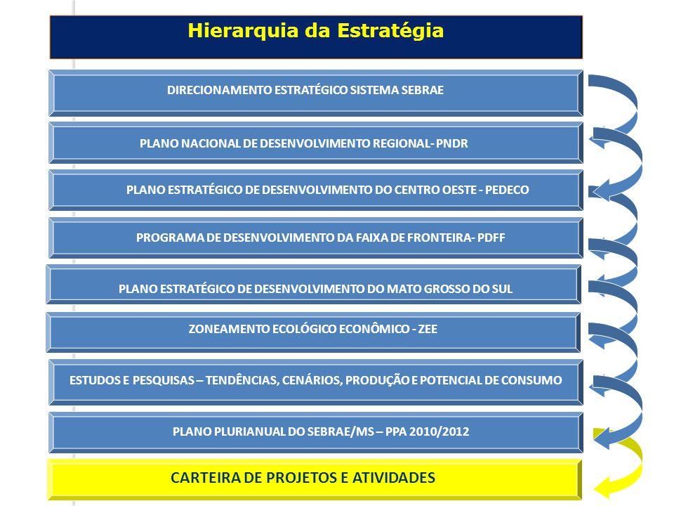 Hierarquia da Estratégia