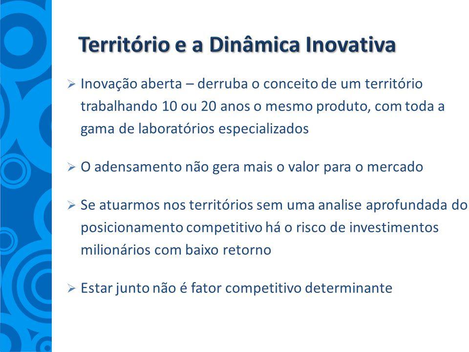 Território e a Dinâmica Inovativa