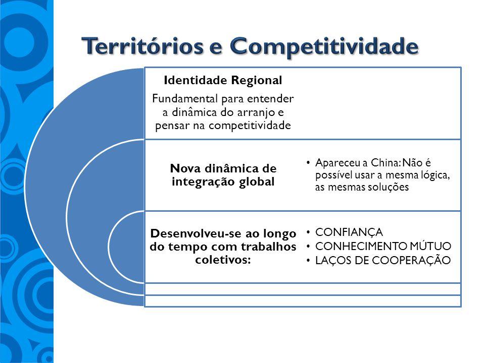 Territórios e Competitividade