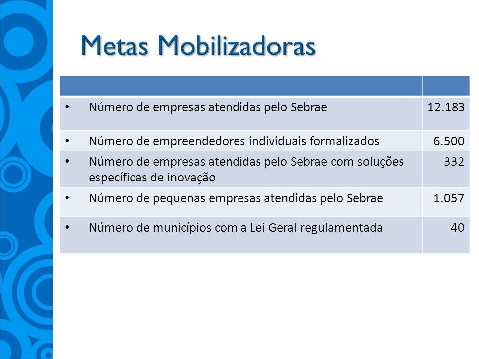 Metas Mobilizadoras Número de empresas atendidas pelo Sebrae 12.183