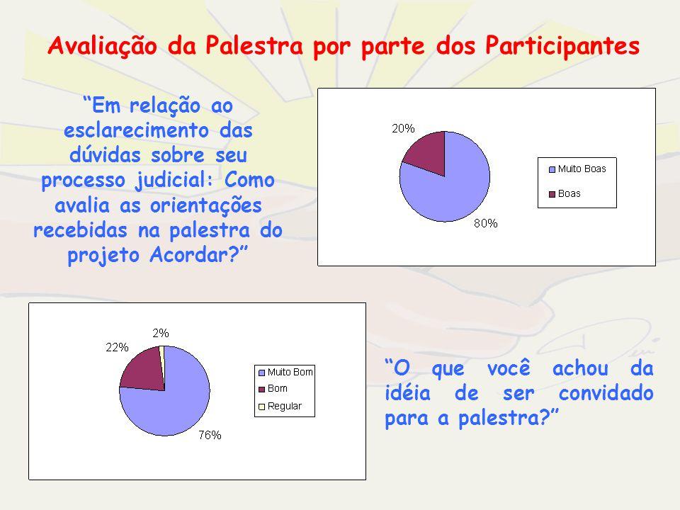 Avaliação da Palestra por parte dos Participantes