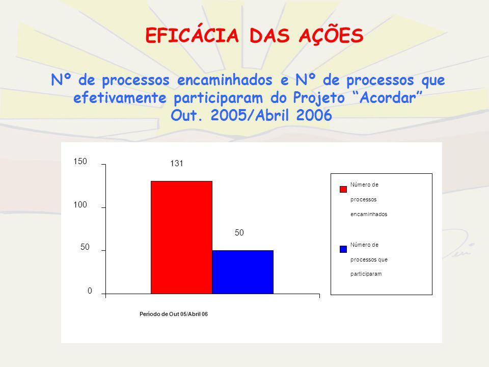 EFICÁCIA DAS AÇÕES Nº de processos encaminhados e Nº de processos que efetivamente participaram do Projeto Acordar