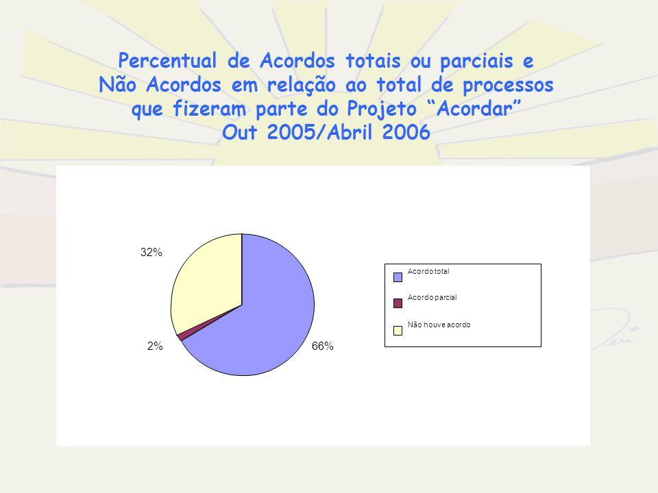 Percentual de Acordos totais ou parciais e Não Acordos em relação ao total de processos que fizeram parte do Projeto Acordar Out 2005/Abril 2006
