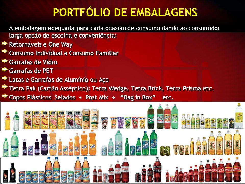 PORTFÓLIO DE EMBALAGENS