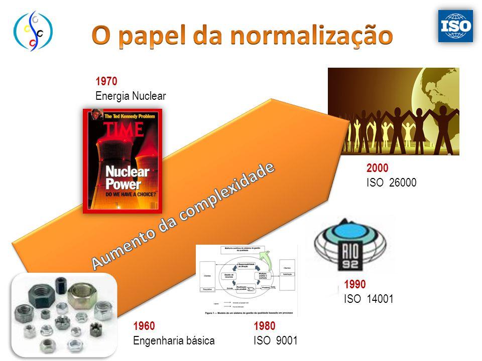 O papel da normalização