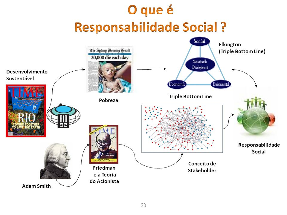O que é Responsabilidade Social