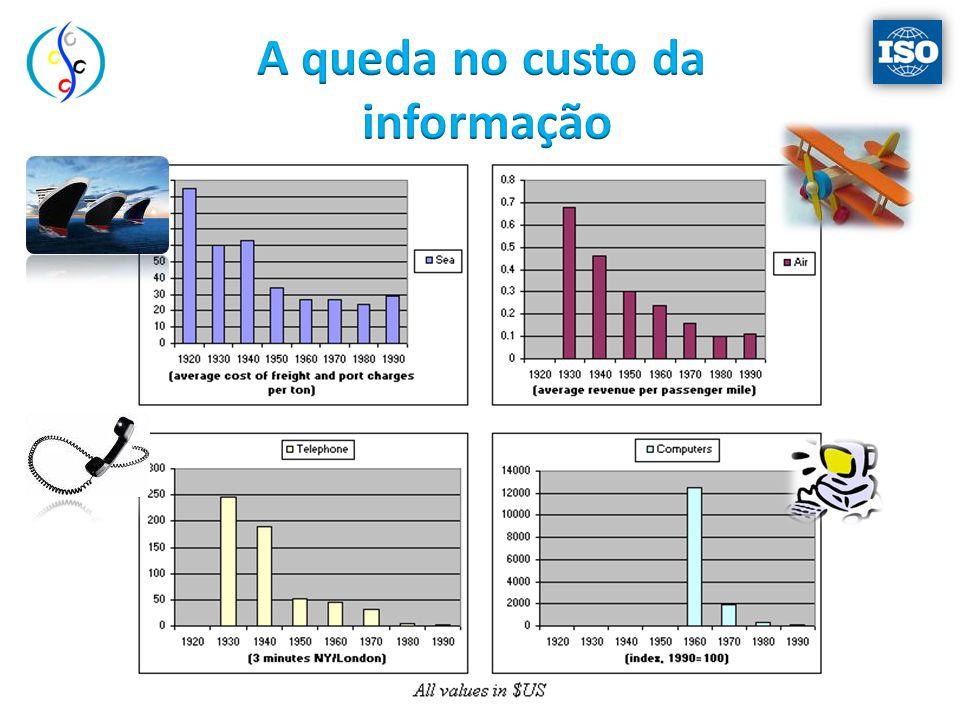 A queda no custo da informação