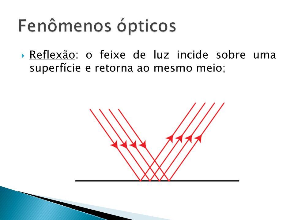 Fenômenos ópticos Reflexão: o feixe de luz incide sobre uma superfície e retorna ao mesmo meio;