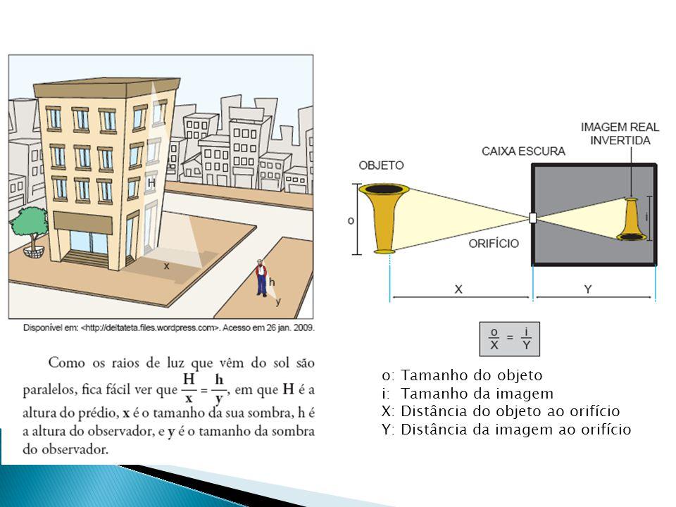 o: Tamanho do objeto i: Tamanho da imagem. X: Distância do objeto ao orifício.