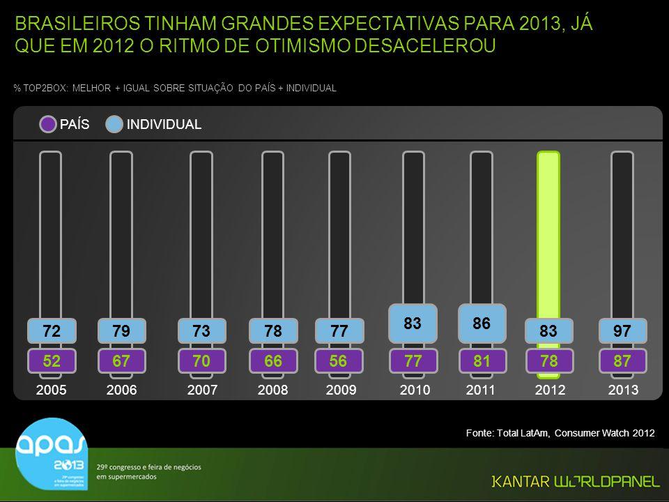 BRASILEIROS TINHAM GRANDES EXPECTATIVAS PARA 2013, JÁ QUE EM 2012 O RITMO DE OTIMISMO DESACELEROU