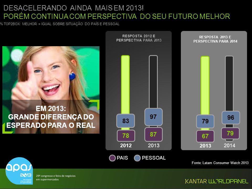 EM 2013: GRANDE DIFERENÇA DO ESPERADO PARA O REAL