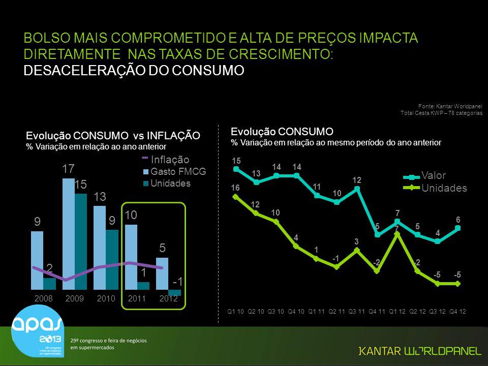 BOLSO MAIS COMPROMETIDO E ALTA DE PREÇOS IMPACTA DIRETAMENTE NAS TAXAS DE CRESCIMENTO: DESACELERAÇÃO DO CONSUMO