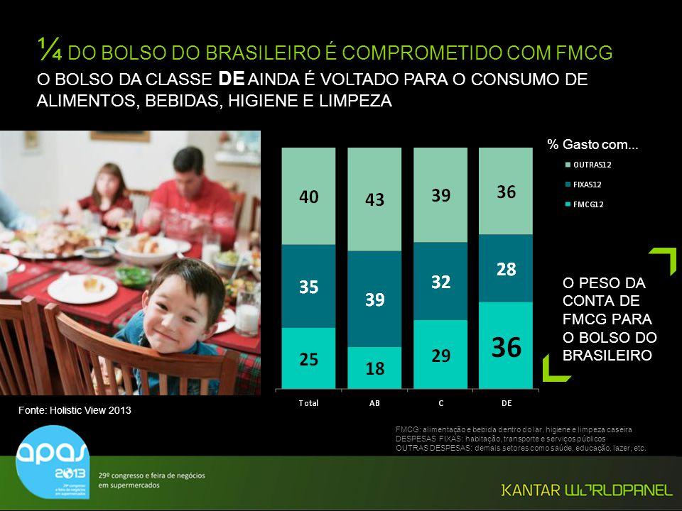 ¼ DO BOLSO DO BRASILEIRO É COMPROMETIDO COM FMCG