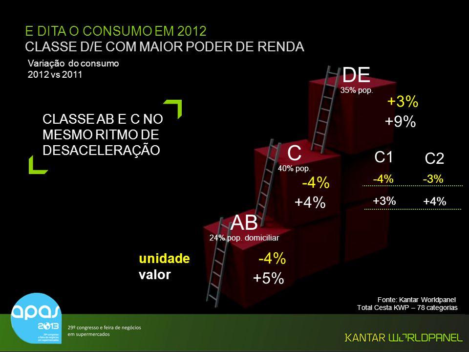 E DITA O CONSUMO EM 2012 CLASSE D/E COM MAIOR PODER DE RENDA