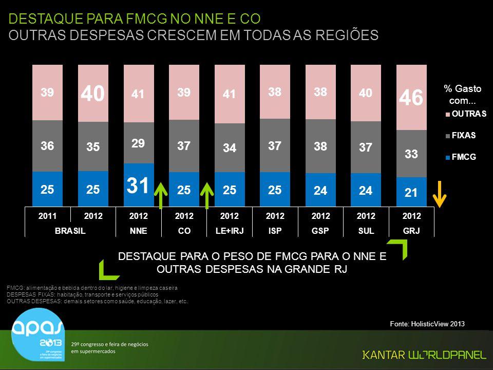 DESTAQUE PARA O PESO DE FMCG PARA O NNE E OUTRAS DESPESAS NA GRANDE RJ