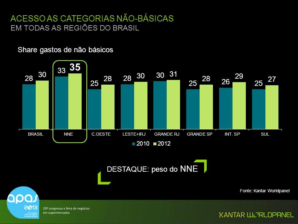 ACESSO AS CATEGORIAS NÃO-BÁSICAS EM TODAS AS REGIÕES DO BRASIL