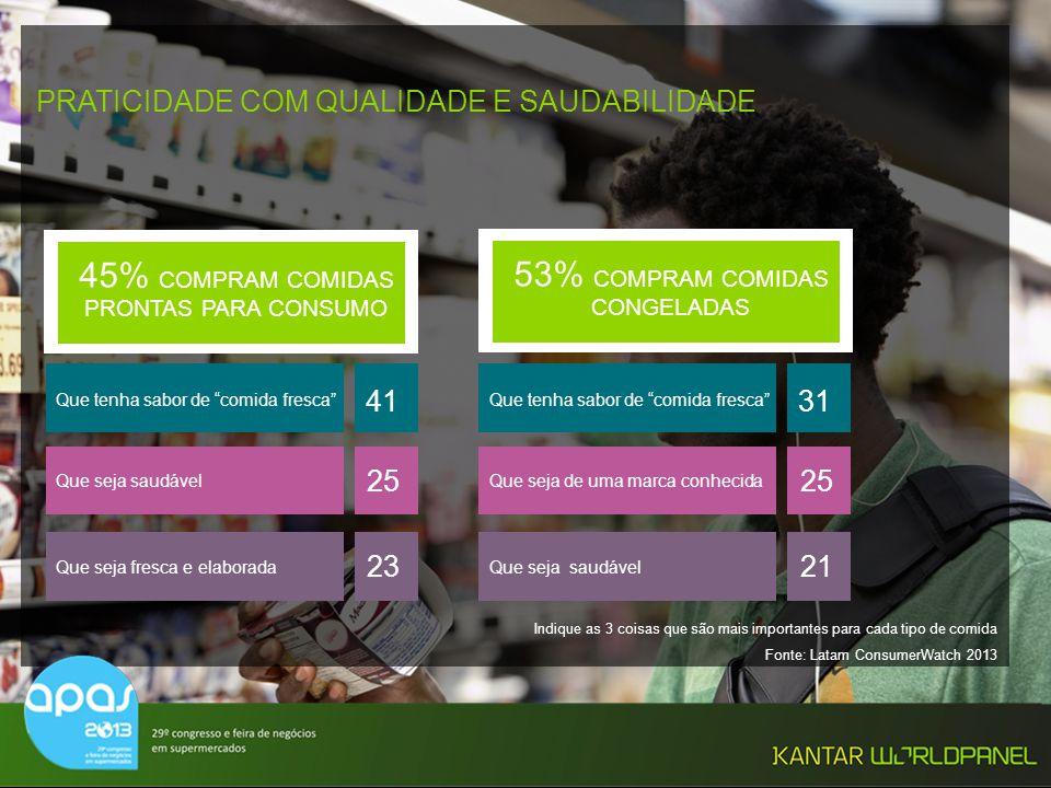 45% COMPRAM COMIDAS PRONTAS PARA CONSUMO