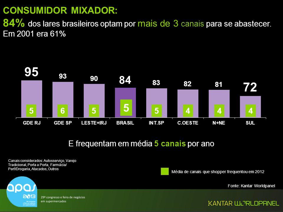 CONSUMIDOR MIXADOR: 84% dos lares brasileiros optam por mais de 3 canais para se abastecer. Em 2001 era 61%