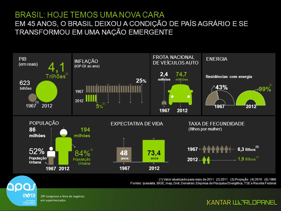4,1 BRASIL: HOJE TEMOS UMA NOVA CARA 52% 84%