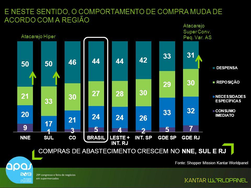 COMPRAS DE ABASTECIMENTO CRESCEM NO NNE, SUL E RJ