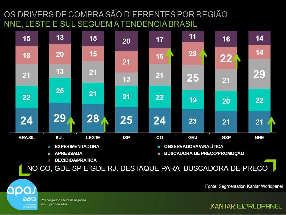NO CO, GDE SP E GDE RJ, DESTAQUE PARA BUSCADORA DE PREÇO