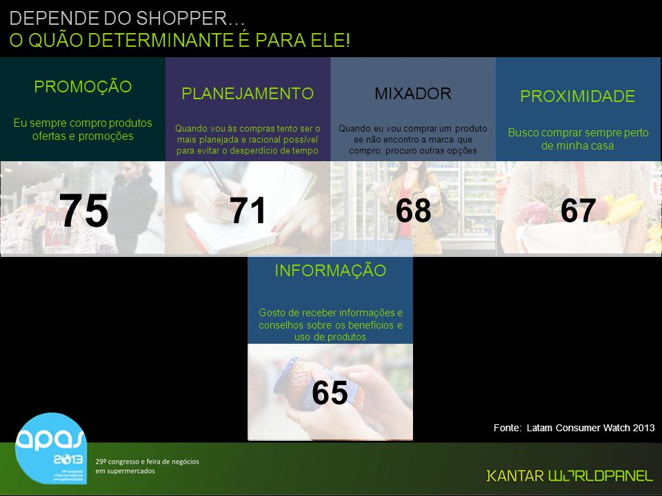 75 71 68 67 65 DEPENDE DO SHOPPER… O QUÃO DETERMINANTE É PARA ELE!