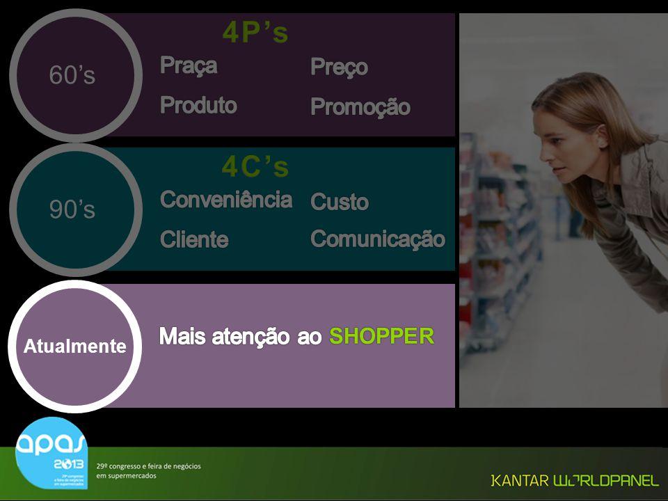 4P's 4C's 60's 90's Praça Preço Produto Promoção Conveniência Custo