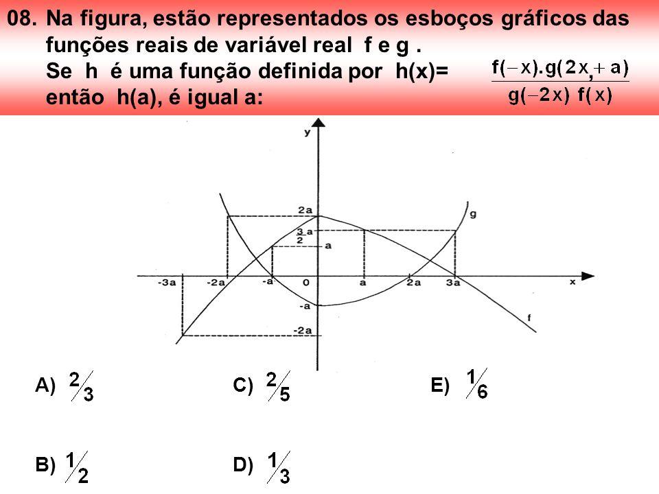 08. Na figura, estão representados os esboços gráficos das funções reais de variável real f e g . Se h é uma função definida por h(x)= , então h(a), é igual a: