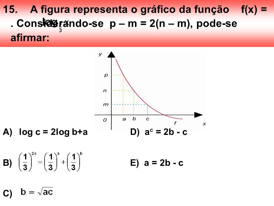 15. A figura representa o gráfico da função f(x) =