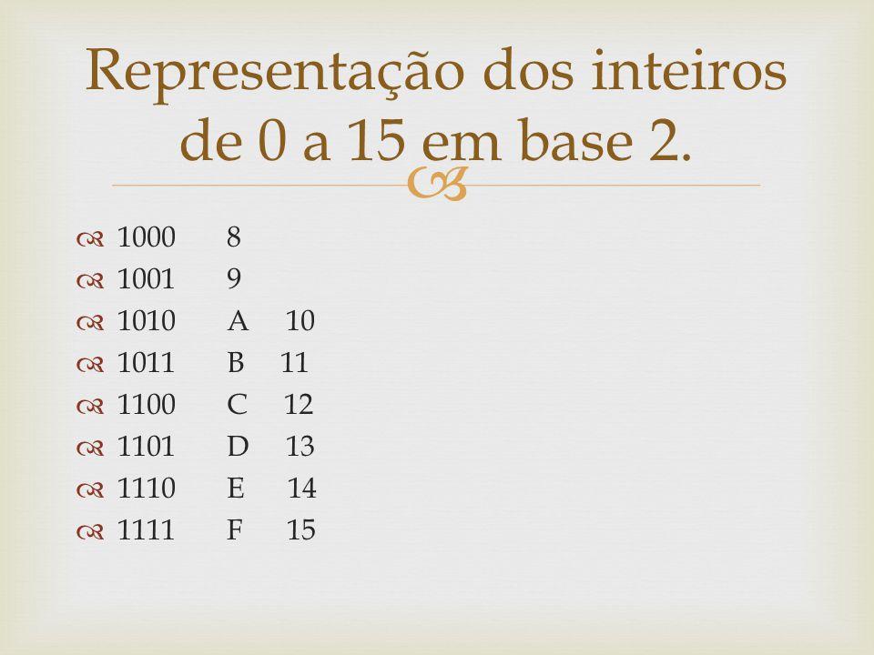 Representação dos inteiros de 0 a 15 em base 2.