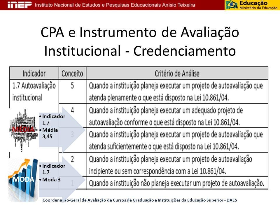 CPA e Instrumento de Avaliação Institucional - Credenciamento