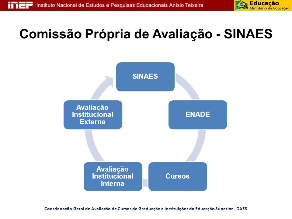 Comissão Própria de Avaliação - SINAES