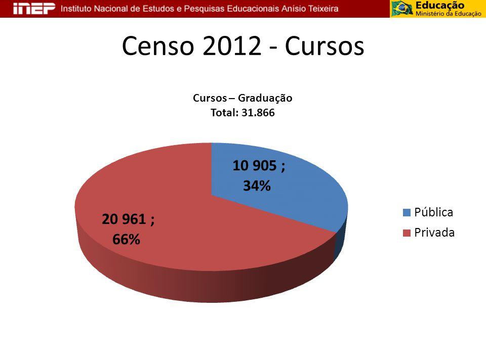 Censo 2012 - Cursos