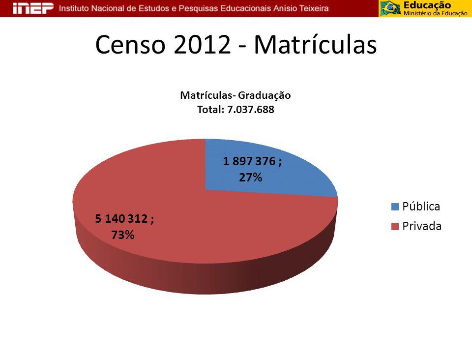 Censo 2012 - Matrículas